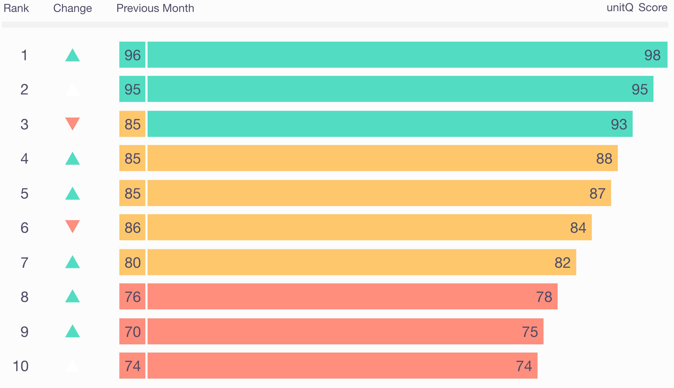 unitQ_Quality-score_chart